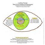 Leadership Awareness: Near & Far Audience Dynamics