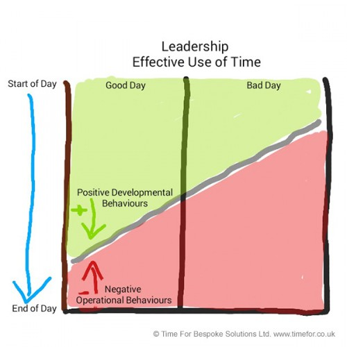 Leadership Effective Use of Time