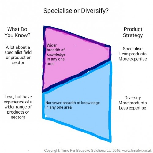 Specialise or Diversify