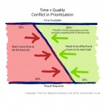 Time versus Quality of Output Conflict