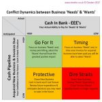 Business Expenditure - Needs & Wants